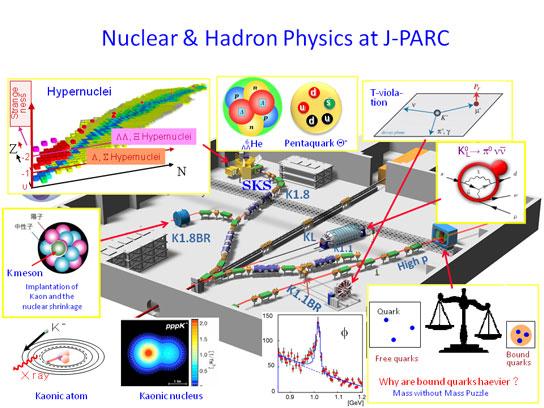 ハドロンビーム研究 | 素粒子原子核の研究 | KEK