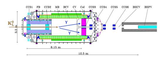 K中間子稀崩壊の研究 | 素粒子原子核の研究 | KEK