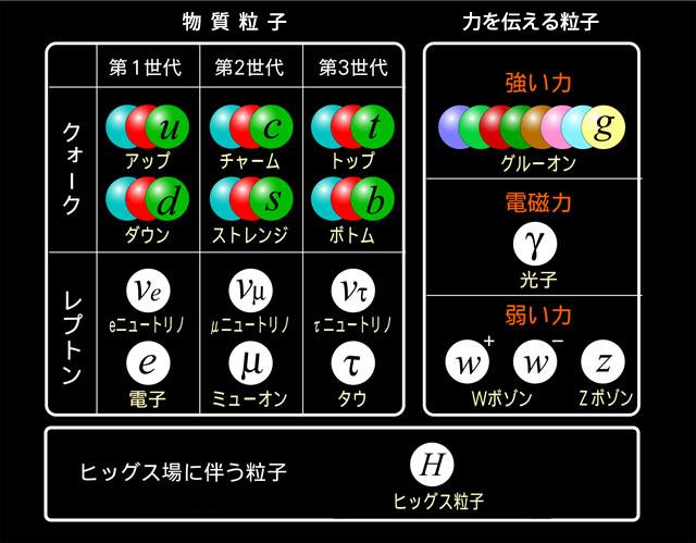 素粒子原子核の研究 | KEK