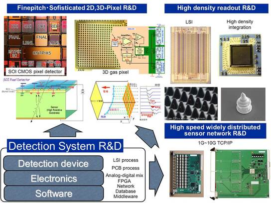 Detection System R&D 1