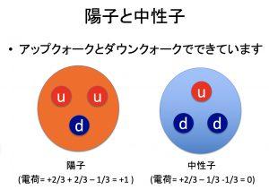 陽子と中性子