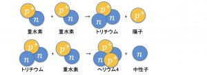 図3:重水素を原料としてトリチウム、ヘリウム4などが順番に作られる。