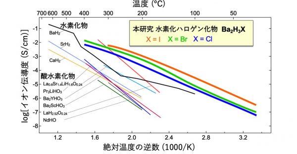 H–イオンの低温高速伝導を実現