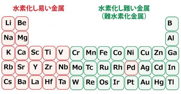 希少な元素を使わずにアルミニウムと鉄で水素を蓄える